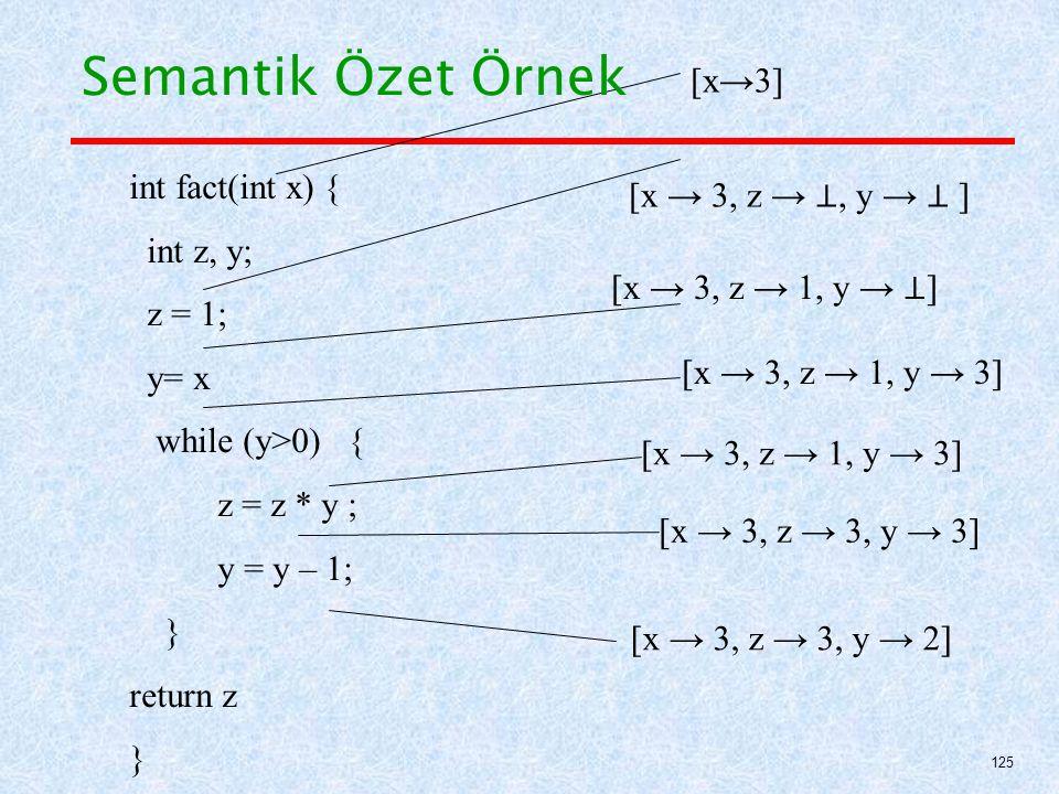 Semantik Özet Örnek [x→3] int fact(int x) { [x → 3, z → ⊥, y → ⊥ ]